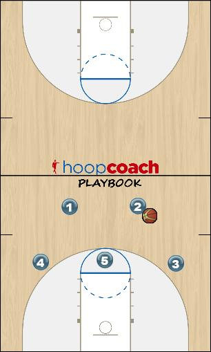 Basketball Play Chin Base Set Man to Man Offense offense