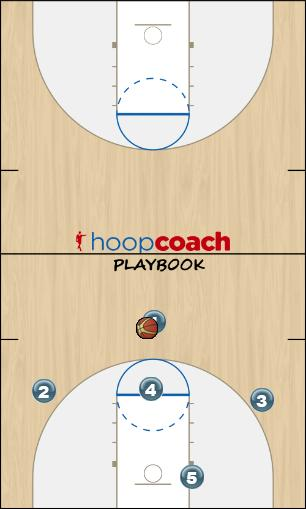 Basketball Play Panther Zone Play zone offense