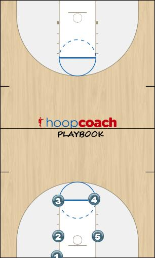Basketball Play Boston Zone Baseline Out of Bounds zone blobs