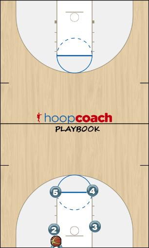 Basketball Play Fresno Zone Baseline Out of Bounds zone blobs