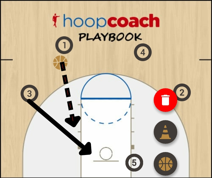 Basketball Play Split Man to Man Offense option 1