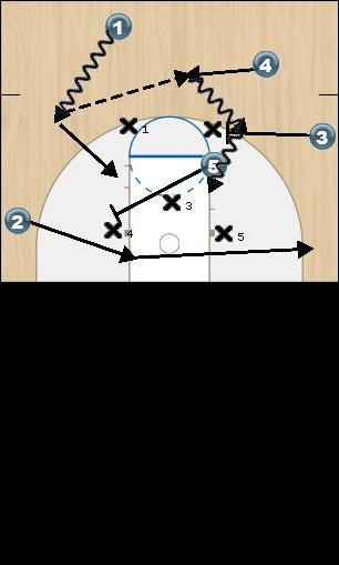 Basketball Play Scrungies Zone Play zone offense