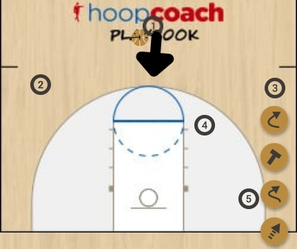 Basketball Play twin Man to Man Set