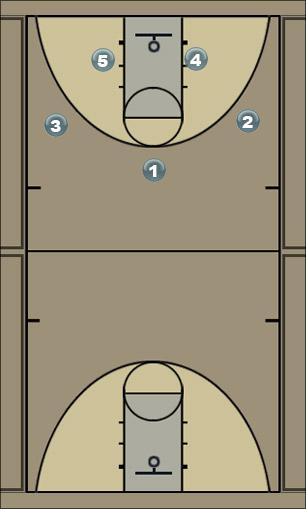 Basketball Play Motion Double High Man to Man Offense