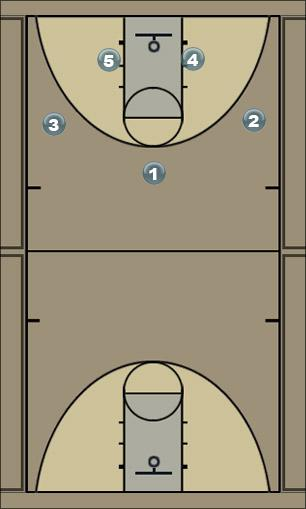 Basketball Play 21Baseline Man to Man Set