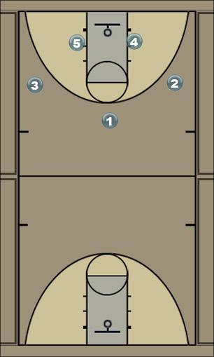 Basketball Play 21ReversePost Man to Man Set