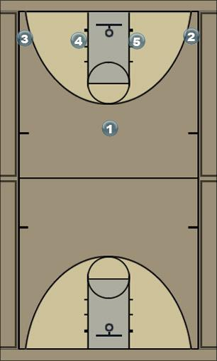 Basketball Play FlexMotion Man to Man Offense