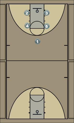 Basketball Play 22Box3 Man to Man Set