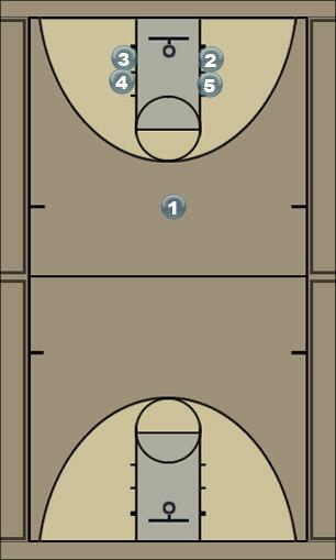 Basketball Play BasicMotionStack Man to Man Offense