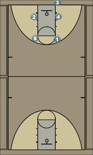 Basketball Play BoxOptionDelay Man Baseline Out of Bounds Play