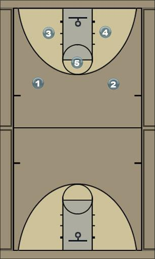 Basketball Play 2HighTriangleDelay Man to Man Offense
