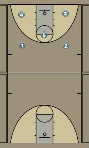 Basketball Play 2HighMotionScreens Man to Man Offense