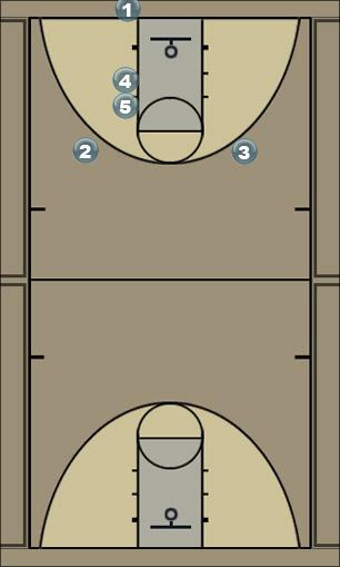 Basketball Play Y-wingScreens Man Baseline Out of Bounds Play