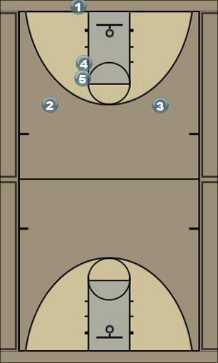 Basketball Play Y-wingPlus Man Baseline Out of Bounds Play