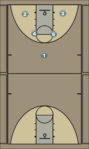 Basketball Play MotionTrianglesX Man to Man Offense