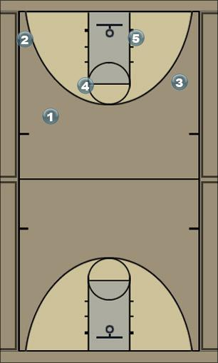 Basketball Play SnakeFlip Man to Man Offense
