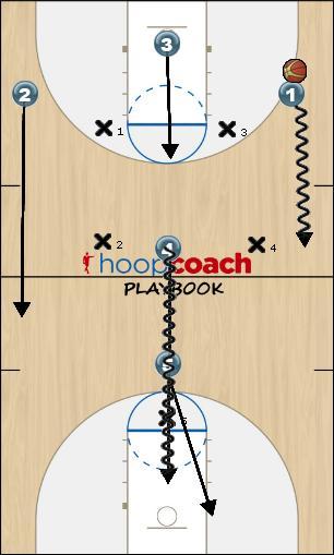 Basketball Play Diamond Uncategorized Plays press defense