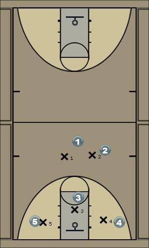 Basketball Play Door Left Defense