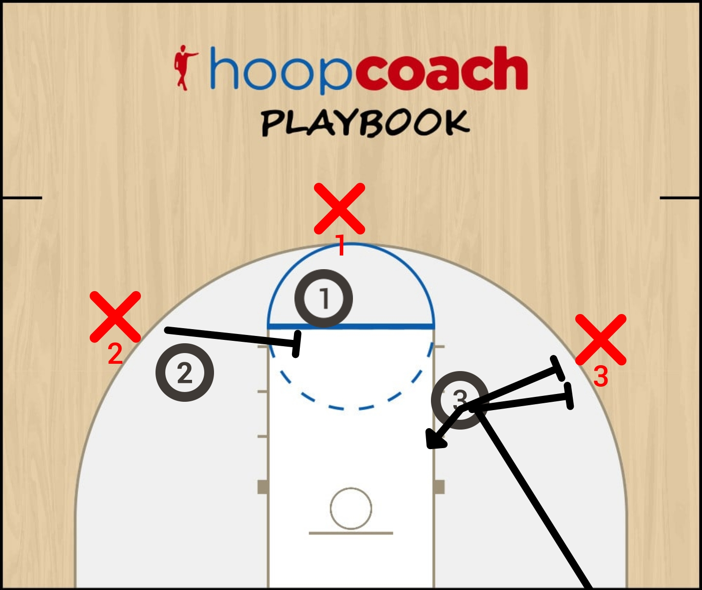 Basketball Play trick pick and roll Man to Man Offense