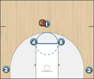 Basketball Play Point Quick Hitter half court