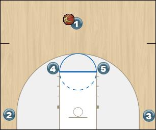 Basketball Play Fire Quick Hitter half court set