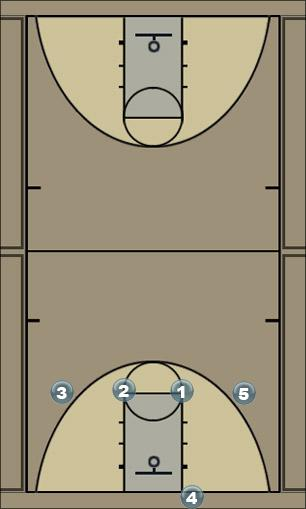Basketball Play 4 across motion Zone Press Break