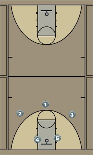 Basketball Play 4 across lob option Zone Press Break
