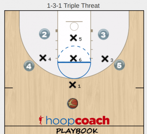 Zone Offense for a 1-3-1 Defense
