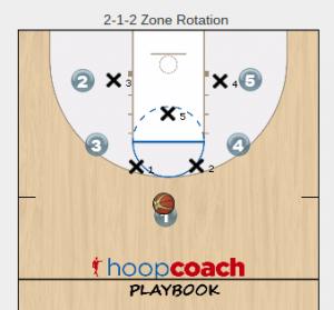 2-1-2 Zone Offense