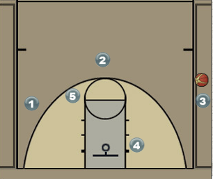 Staggered Ball Screen from Sideline - VCU Diagram