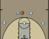 Princeton High Post Play Diagram