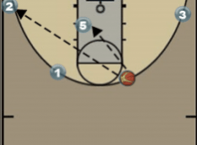 Butler | Slip or Skip Play Diagram