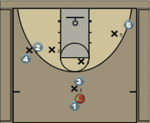 Ball Screen and Back Door Play Diagram