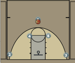 Pick and Roll with Double Screen Diagram