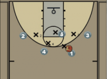 Post Play for a Strong Post Passer Diagram