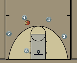 Quick Hitter for a 3 Diagram
