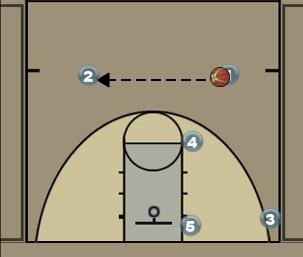 Zone Offense vs a 1-2-2 Defense Diagram