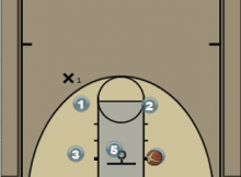 FIBA Style Secondary Break Diagram