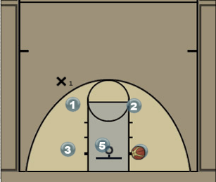 FIBA Style Secondary Break Diagram