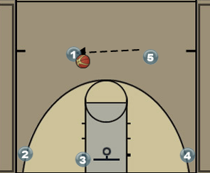 Flex Offense Wrinkle Diagram