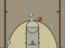 Screen the Screener Ball Screen Play Diagram