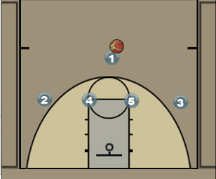 Kentucky | 1-4 High Play Diagram