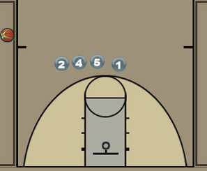 Sideline Out of Bounds Lob Play Diagram
