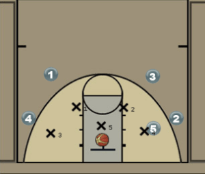 Baseline Inbounds Play for Zone Defense Diagram