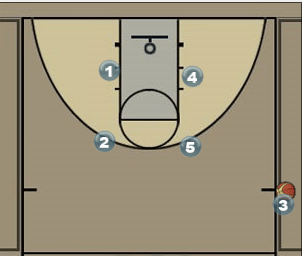 Sideline Out of Bounds Scoring Play Diagram