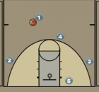 Dribble Entry Man Quick Hitter Diagram
