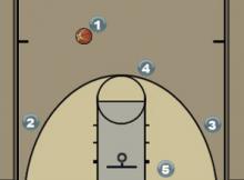 Dribble Entry Man Quick Hitter Diagram