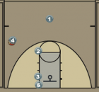 Man to Man Pattern Offense Diagram