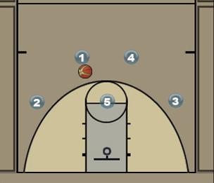 Princeton Backdoor Play and Ball Screen Set Diagram
