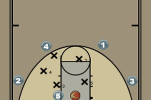 Zone Offense that utilizes Big Men for Ball Reversal Diagram